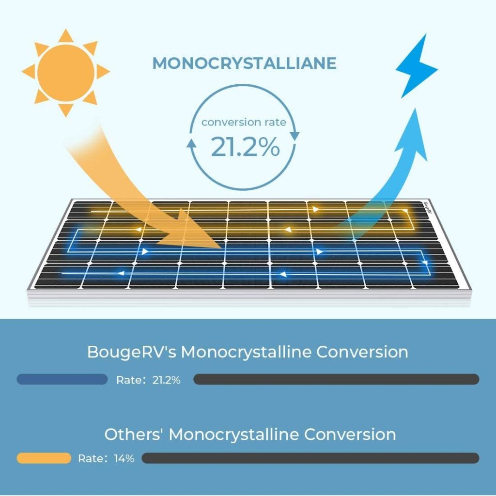 BourgeRV 180 Watt Solar Panel efficiency