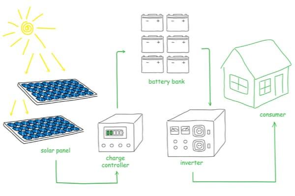 Solar Power System Image for 1000 Best Inverters